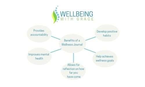 Bubble map benefits of a wellness journal.